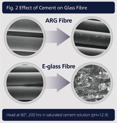 Effect of Cement of Glassfibre